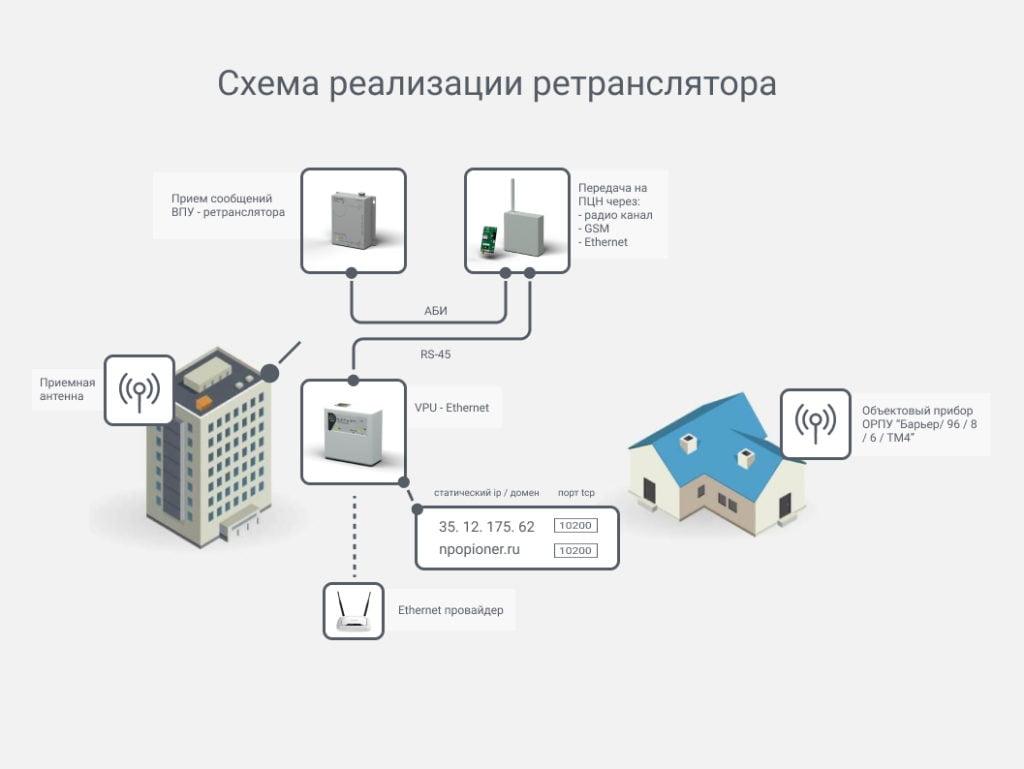 Схема реализации ретранслятора
